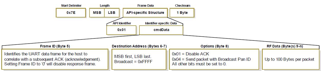 API Mode